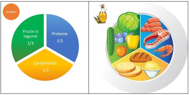 Nutriție pentru alergatori: cum arată proporția limentelor din farfurie