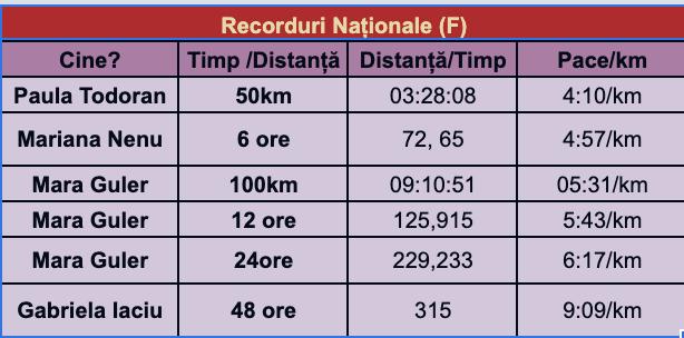 Record National Feminin Alergare